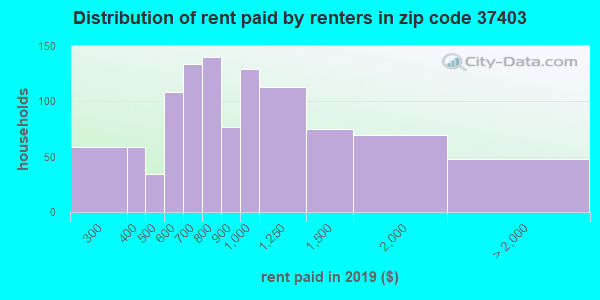 37403 rent paid by renters