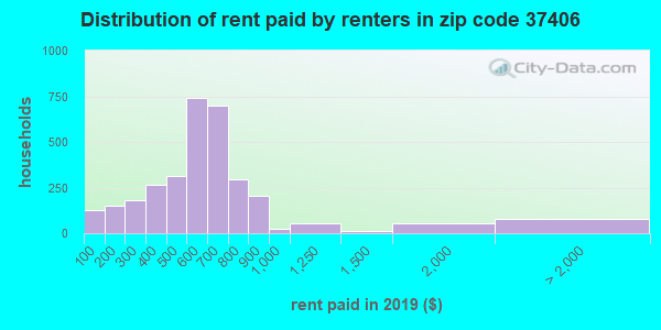 37406 rent paid by renters