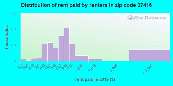 37416 rent paid by renters