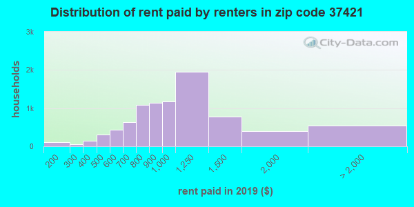 37421 rent paid by renters