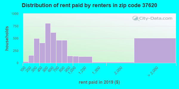 37620 rent paid by renters