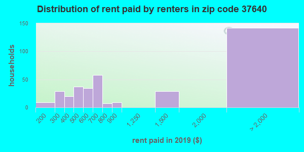 37640 rent paid by renters