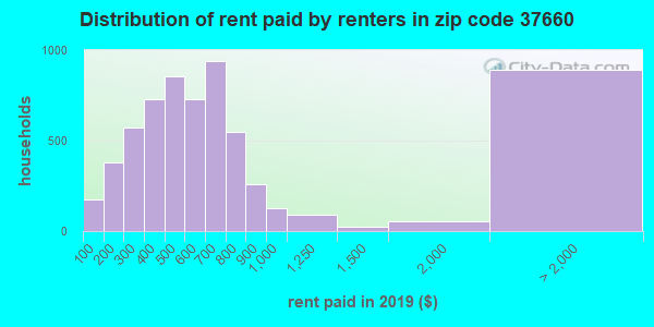 37660 rent paid by renters