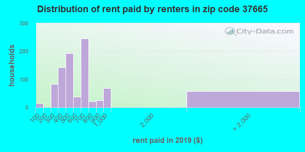 37665 rent paid by renters