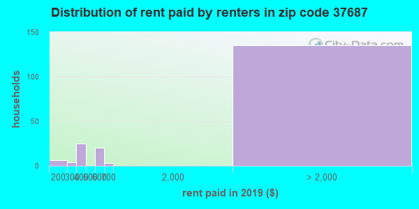37687 rent paid by renters
