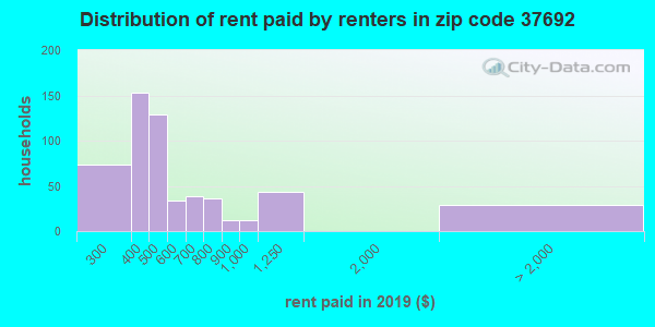 37692 rent paid by renters