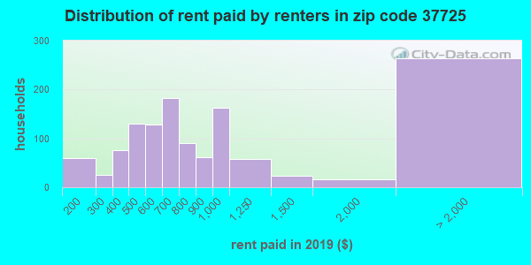 37725 rent paid by renters