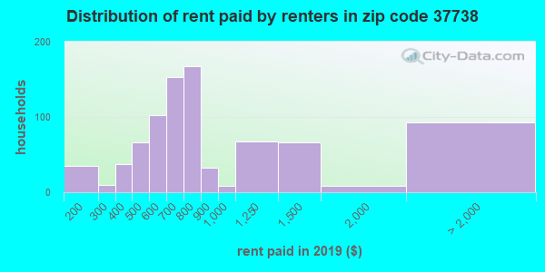 37738 rent paid by renters