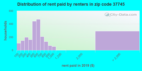 37745 rent paid by renters