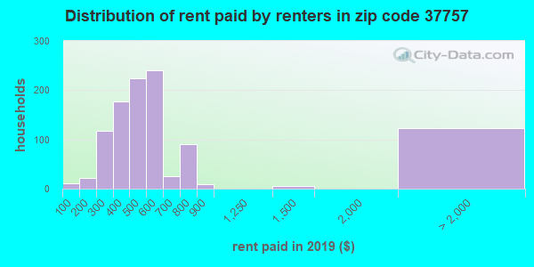 37757 rent paid by renters