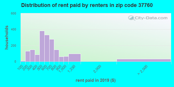 37760 rent paid by renters