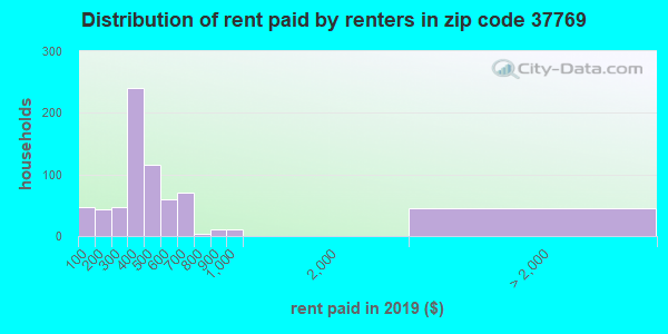 Rent paid by renters in 2016 in zip code 37769
