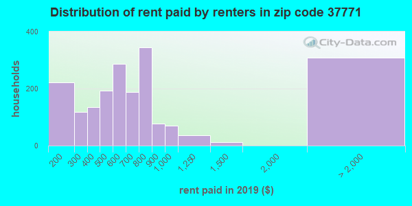 37771 rent paid by renters