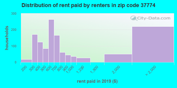 37774 rent paid by renters