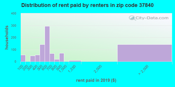 37840 rent paid by renters