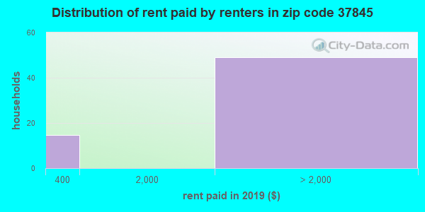Rent paid by renters in 2015 in zip code 37845