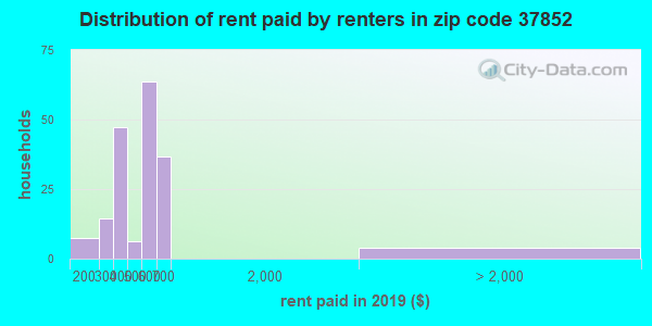 Rent paid by renters in 2013 in zip code 37852