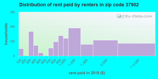 Rent paid by renters in 2015 in zip code 37902
