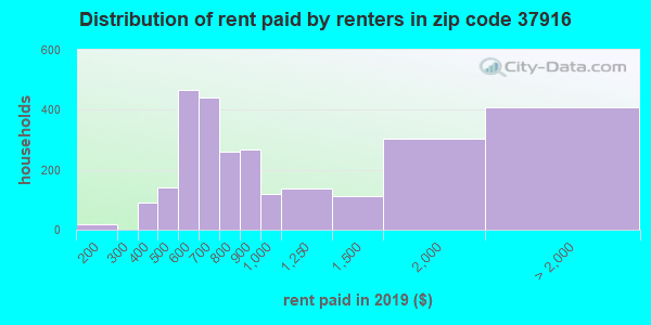 37916 rent paid by renters