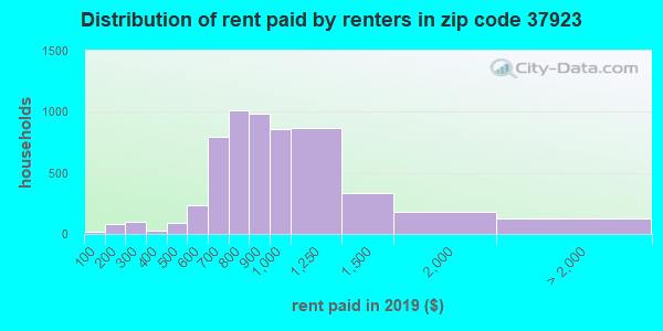 Rent paid by renters in 2015 in zip code 37923