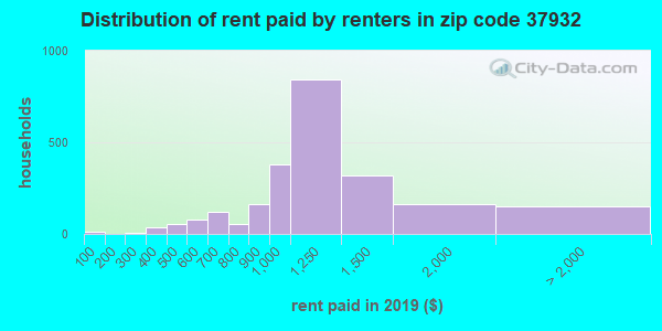 37932 rent paid by renters
