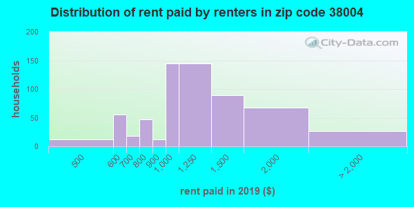 38004 rent paid by renters