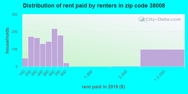 38008 rent paid by renters