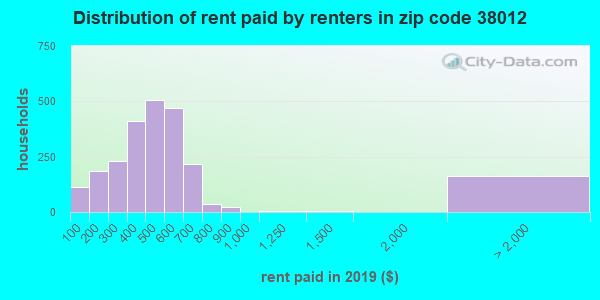 38012 rent paid by renters