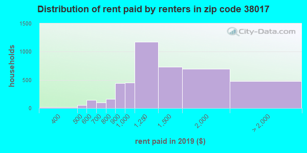 38017 rent paid by renters
