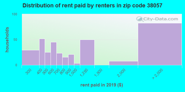 38057 rent paid by renters