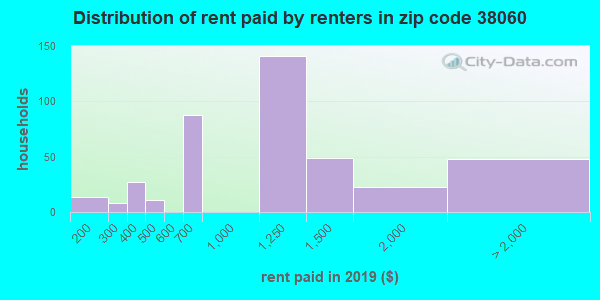 Rent paid by renters in 2015 in zip code 38060