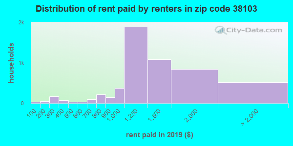 38103 rent paid by renters