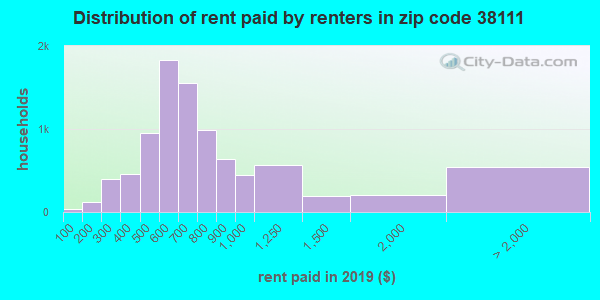 38111 rent paid by renters