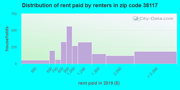 38117 rent paid by renters