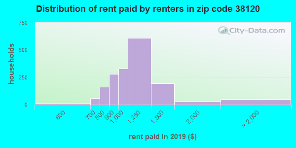38120 rent paid by renters