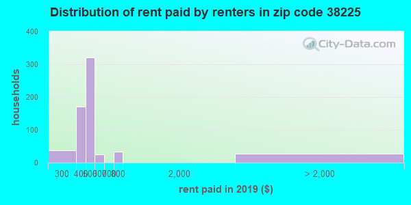 38225 rent paid by renters