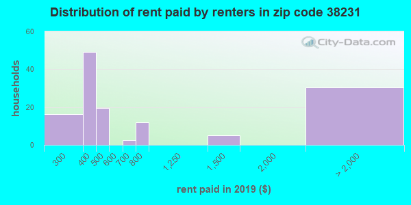 38231 rent paid by renters