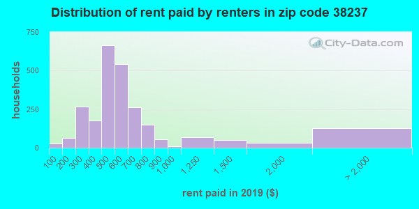 38237 rent paid by renters