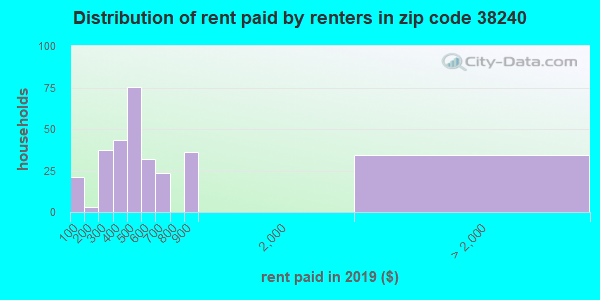 38240 rent paid by renters