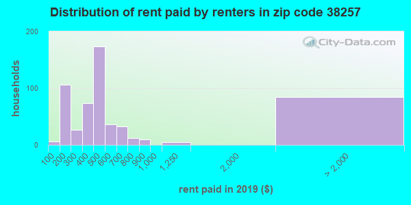 38257 rent paid by renters