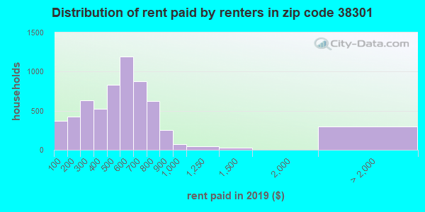 38301 rent paid by renters