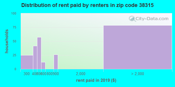 38315 rent paid by renters