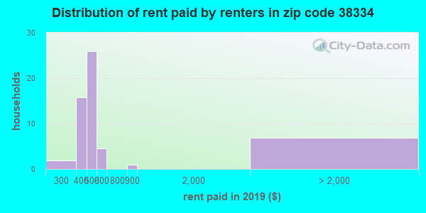 38334 rent paid by renters