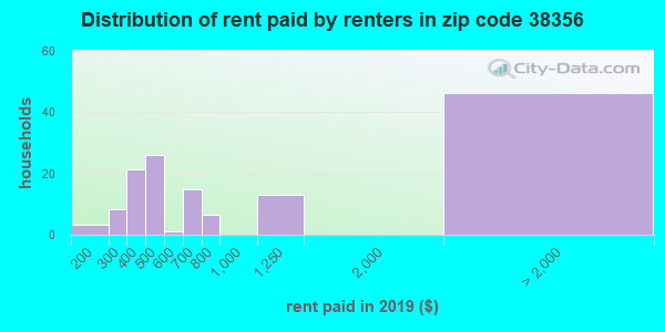 38356 rent paid by renters