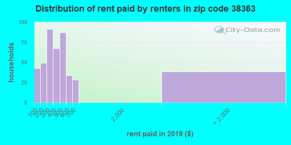 38363 rent paid by renters