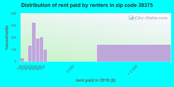 38375 rent paid by renters
