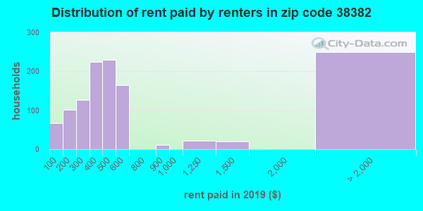 38382 rent paid by renters