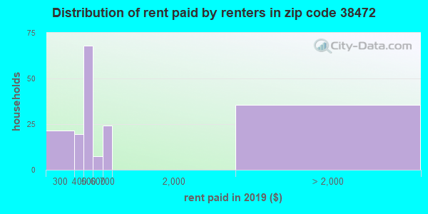 38472 rent paid by renters