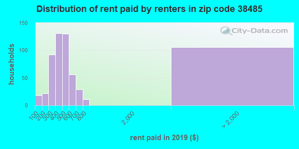 38485 rent paid by renters