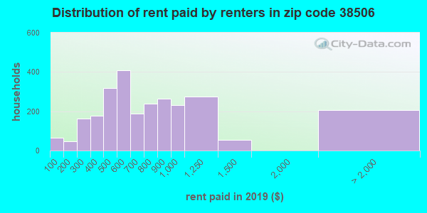 38506 rent paid by renters